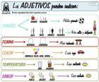 Les adjectifs (espagnol)